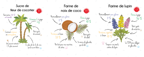LBE-article-blog-commercialisation-farines-sucre